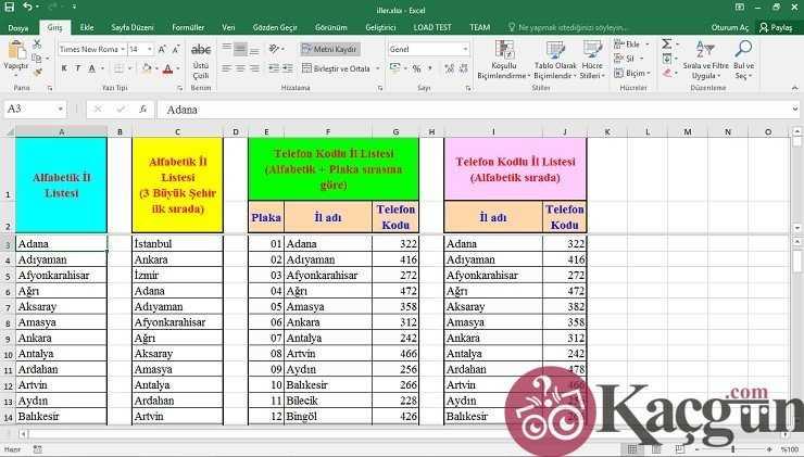 İl İl Alan Kodları, Şehirlerarası Telefon Kodları